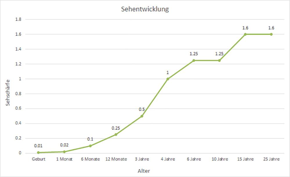 Liniendiagramm zur Sehentwicklung von Geburt bis 25 Jahre. Die Kurve steigt an bis zum 15. Lebensjahr. Bei Geburt ist die Sehrschärfe bei 0, mit 1 Jahr bei 0.25, mit 4 Jahren bei 1 und mit 10 Jahren bei 1.25 und mit 15 Jahren bei 1.6